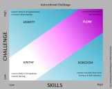 27. MIHALY CSIKSZENTMIHALYI's ideas add an interesting framework for thinking about classroom culture.