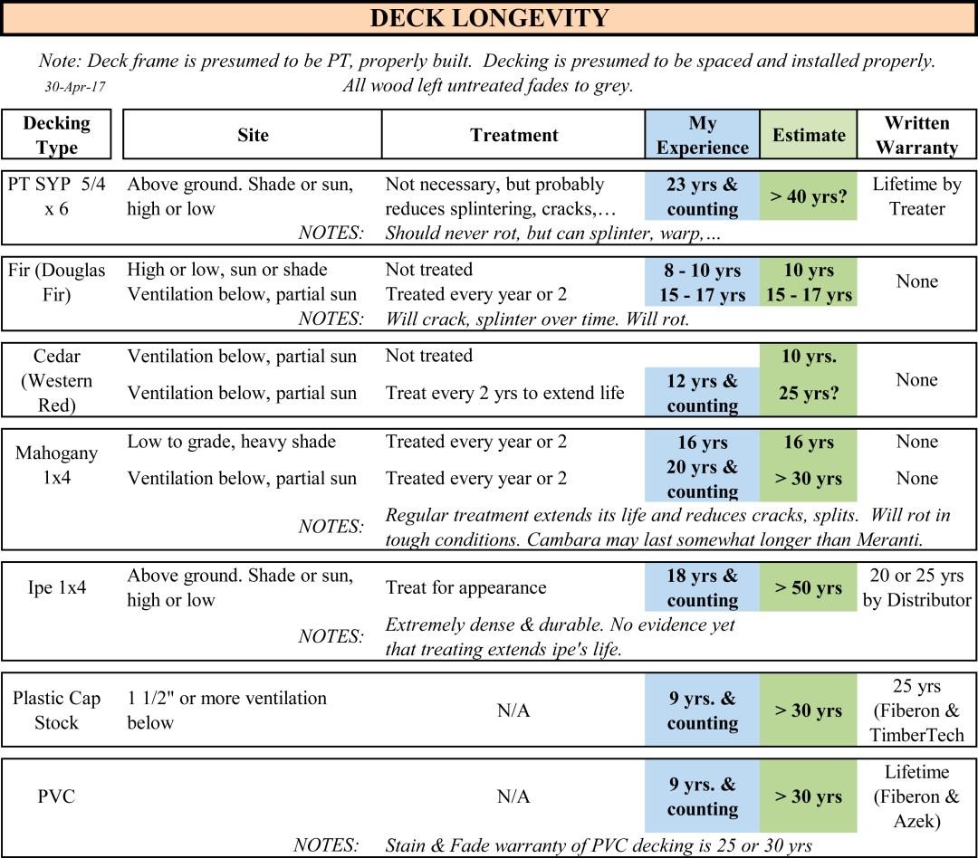 Deck Longevity Chart