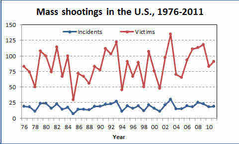 Mass Shootings 1976-2011.jpg