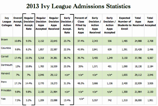 2013_Ivy_League_Admissions_Stats