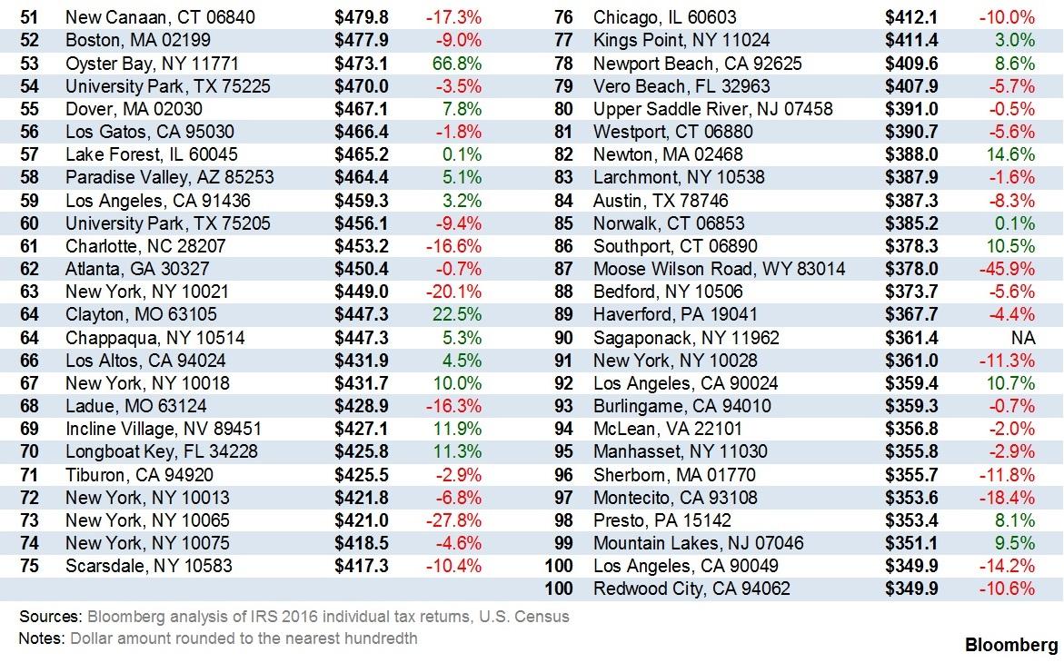 richest state zip code in usa
