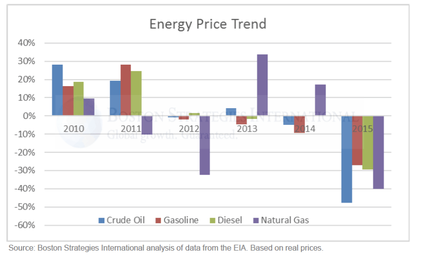 energy price trend graph