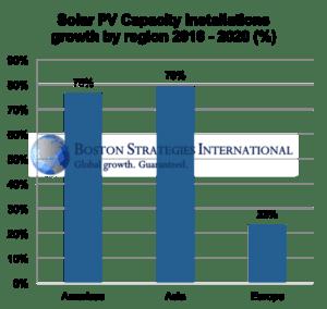 solar pv europe