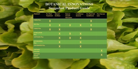 Quick Reference Guide Botanical Innovations Products