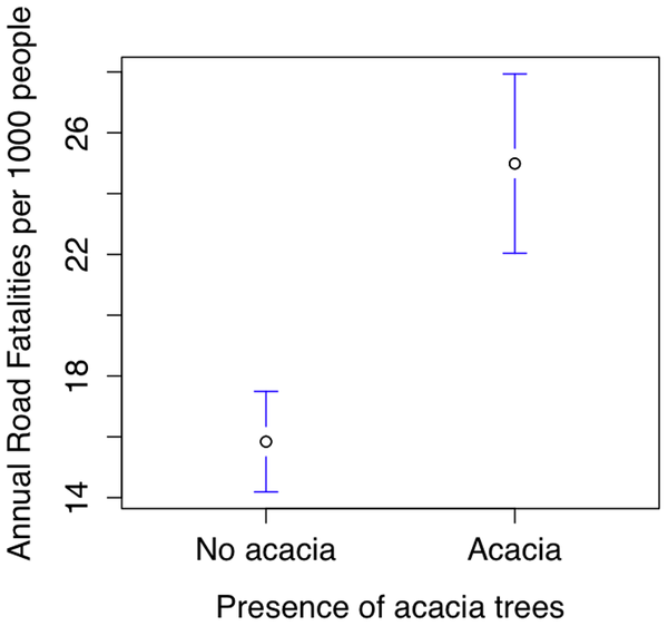 Graph demonstrating the correlation between acacia trees and fatal accidents