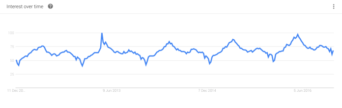 Google Trends graph showing peaks in interest for 'plant' in summer months