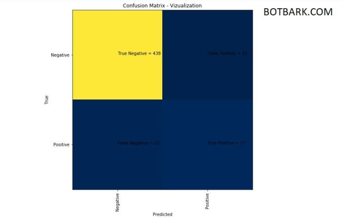 Confusion Matrix Visualization Machine Learning
