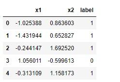 Decision Tree Classification Data Load