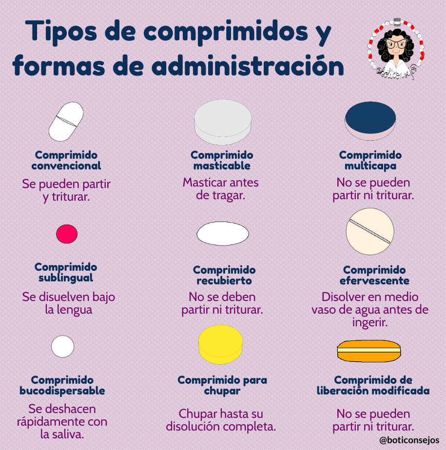 Tipos de comprimidos