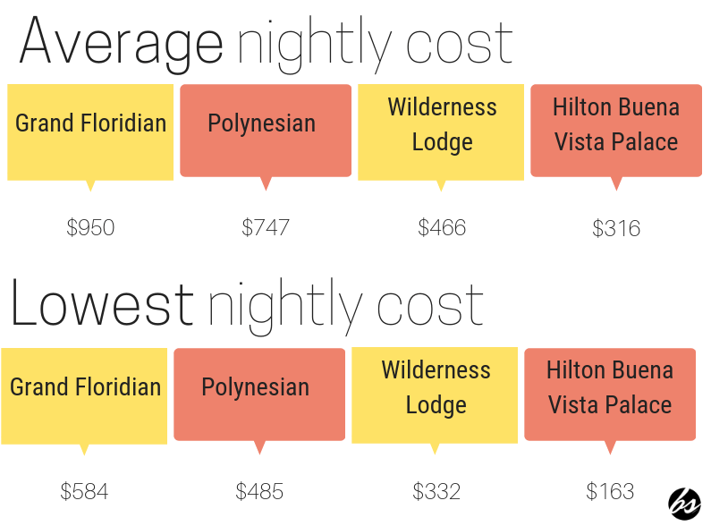 Disney Deluxe Resort Cost Comparison