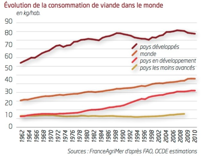 Tableau France Agir Mer d'après estimations FAO et OCDE
