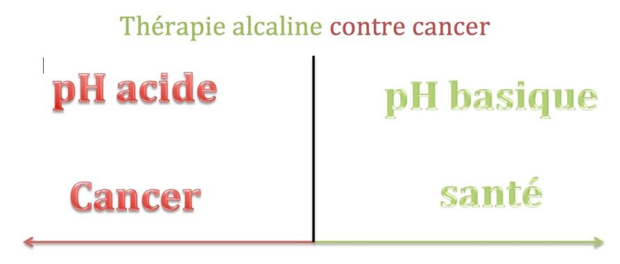 Thérapie alcaline contre cancer