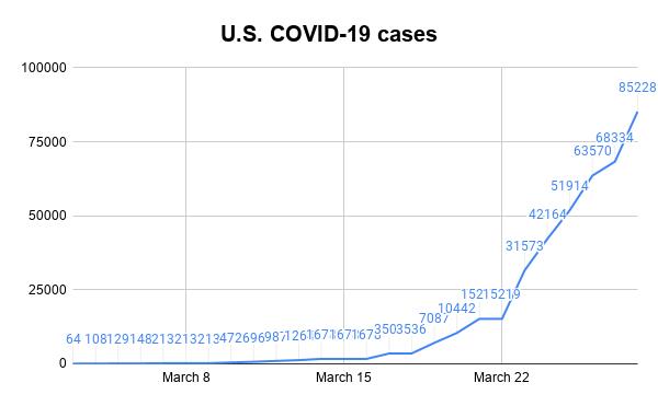 U.S. COVID-19 cases