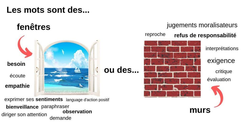les mots sont des fenêtres ou bien ce sont des murs