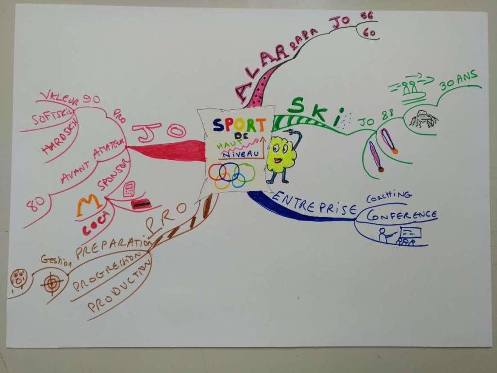 discours championnat de france mind mapping