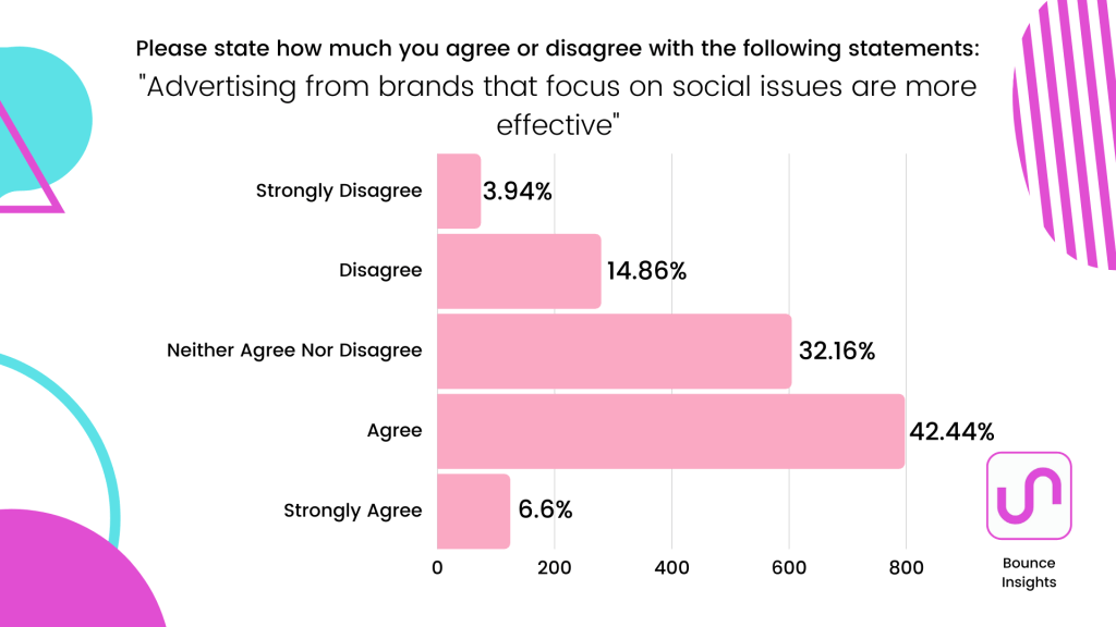"Row chart of respondent's level of agreement with the statement ""Advertising from brands that focus on social issues are more effective"", with 42.44% agreeing with it."
