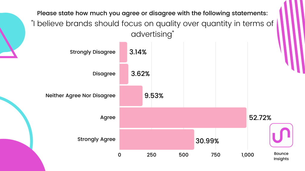 "Row chart of respondent's level of agreement with the statement ""I believe brands should focus on quality over quantity in terms of advertising"", with 52.72% agreeing with it."