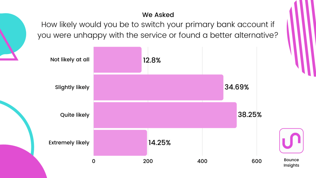 Row chart of the likelihood of respondents switching their primary bank, with 38.25% saying quite likely