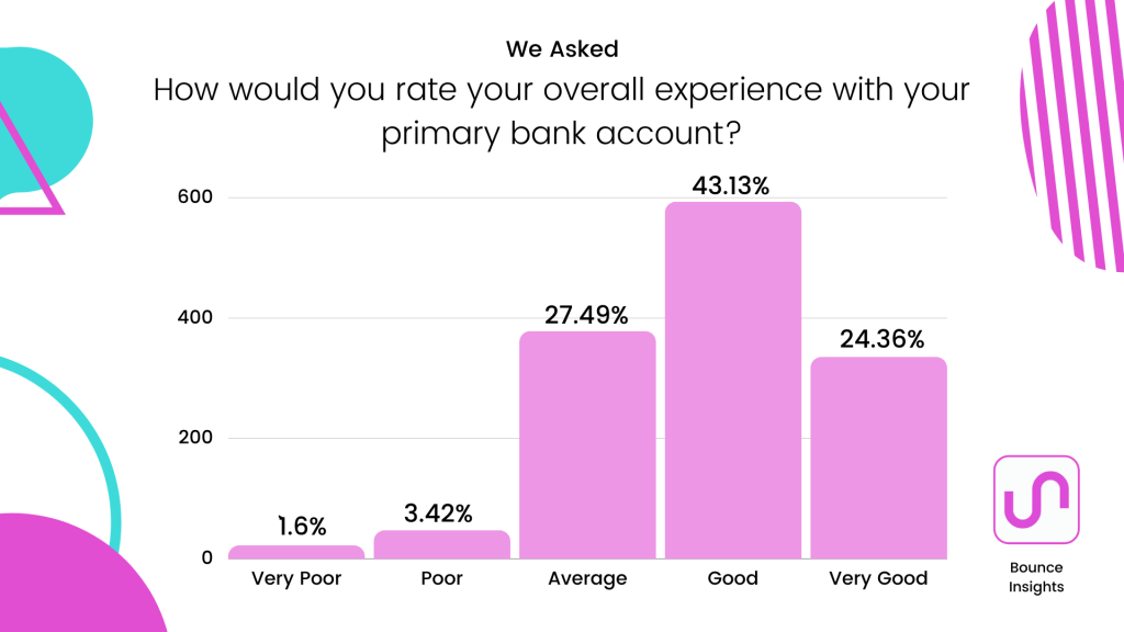 "Bar chart of respondents rating their overall experience with their primary bank, with 43.13% of respondents saying ""Good"""