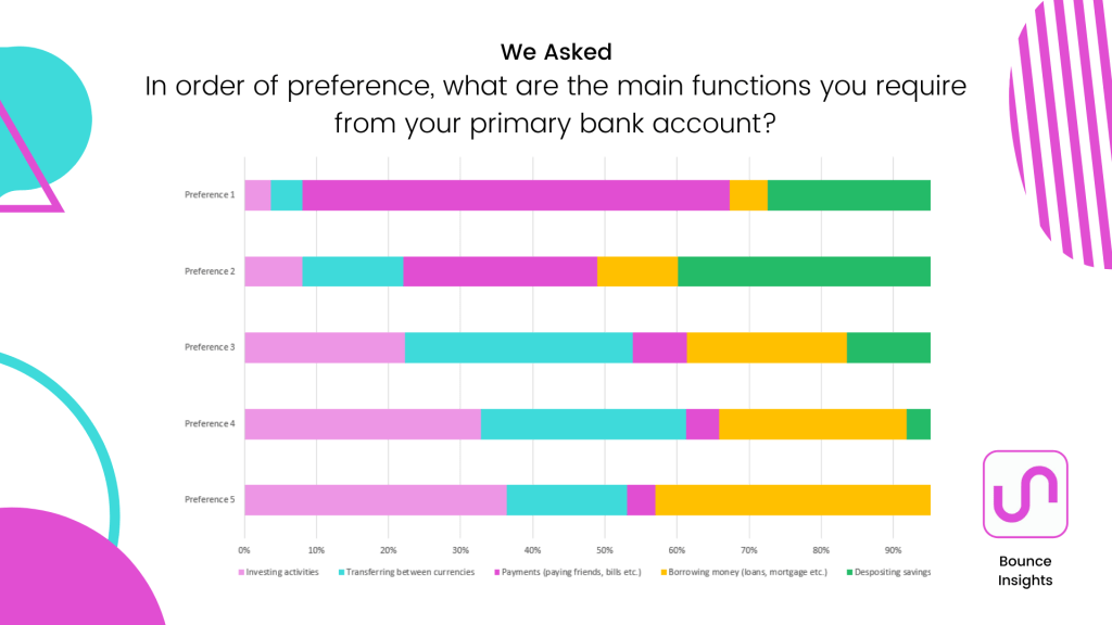 Preference chart of respondent's preferred functions that require them to use their primary bank account.