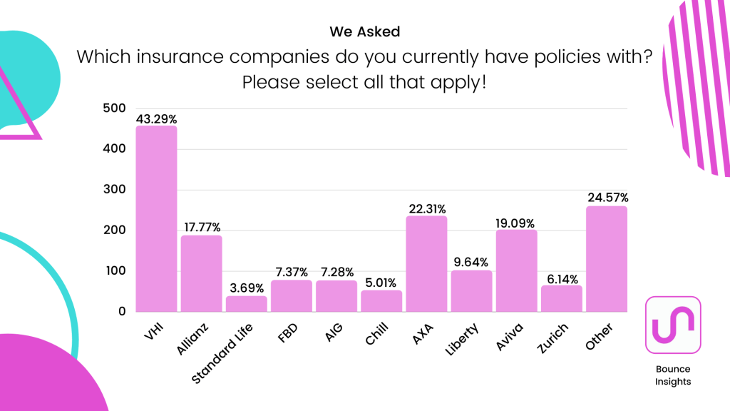 Bar chart of the most popular insurance companies, with 42.29% of respondents currently having policies with VHI