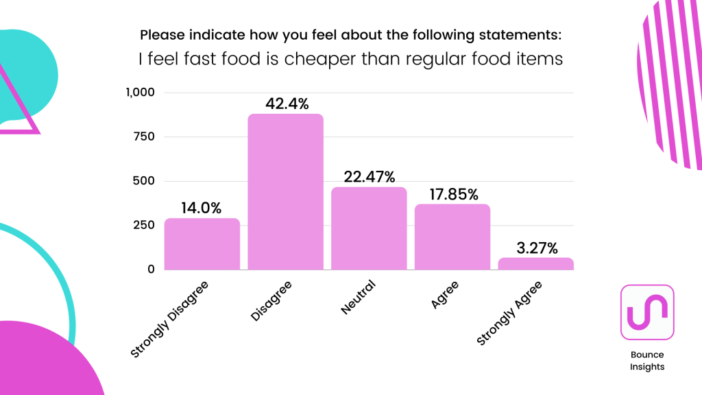 """Bar chart of what extent respondents agree with the statement """"I feel fast food is cheaper than regular food items"""" with 42.4% disagreeing."""