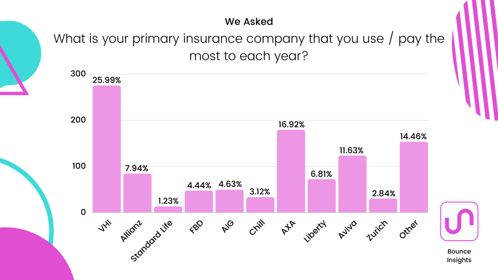 Bar chart of the primary insurance companies that respondents pay the most to each year, with 25.99% saying VHI