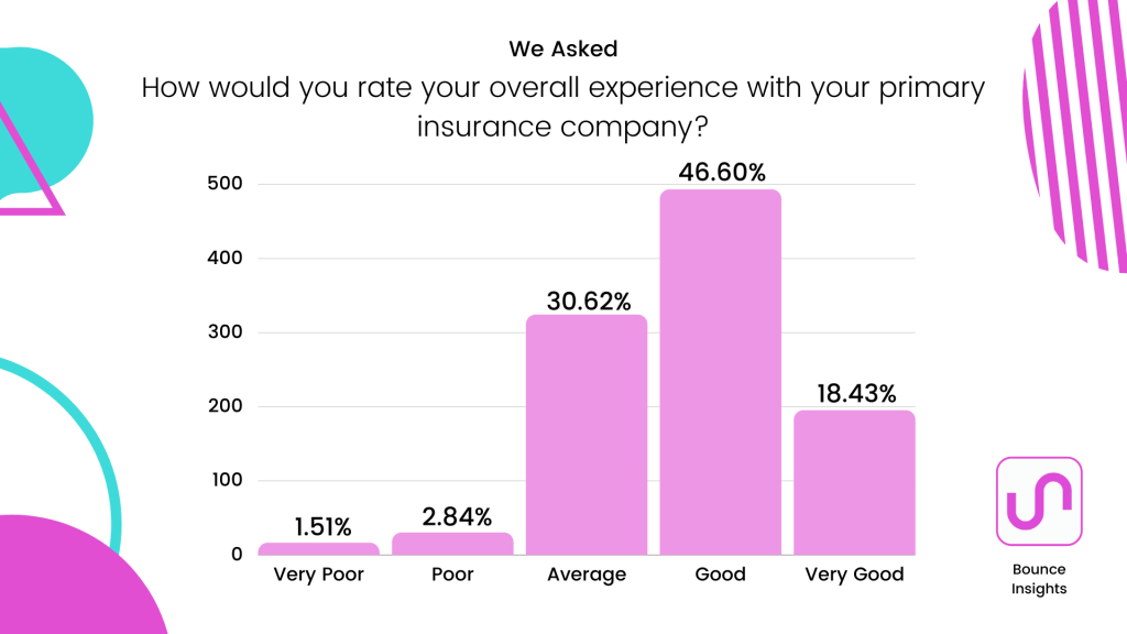 """Bar chart of respondents rating their overall experience with their primary insurer, with 46.6% of respondents saying """"Good"""""""