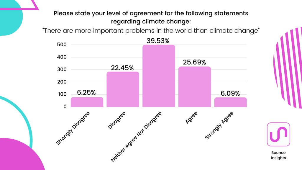"""Bar chart of what extent respondents agree with this statement regarding climate change """"there are more important problems in the world than climate change"""" with 39.53% neither agree nor disagreeing."""