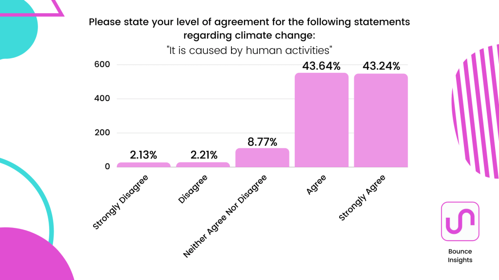 """Bar chart of what extent respondents agree with this statement regarding climate change """"It is caused by human activities"""" with 43.64% agreeing."""