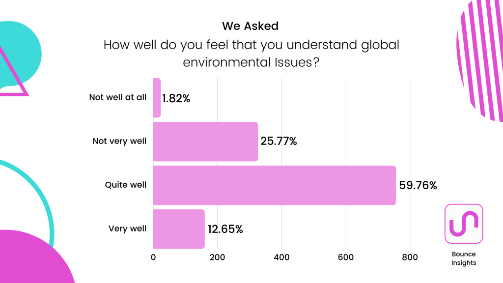 """Row chart of respondent's understanding of globla environmental issues, with 59.76% of respondents saying """"quite well""""."""
