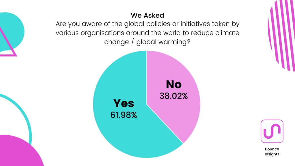 """Pie chart of whether respondents are aware of the global policies or initiatives taken by various organisations around the world to reduce climate change / global warming, with 61.98% saying """"yes""""."""
