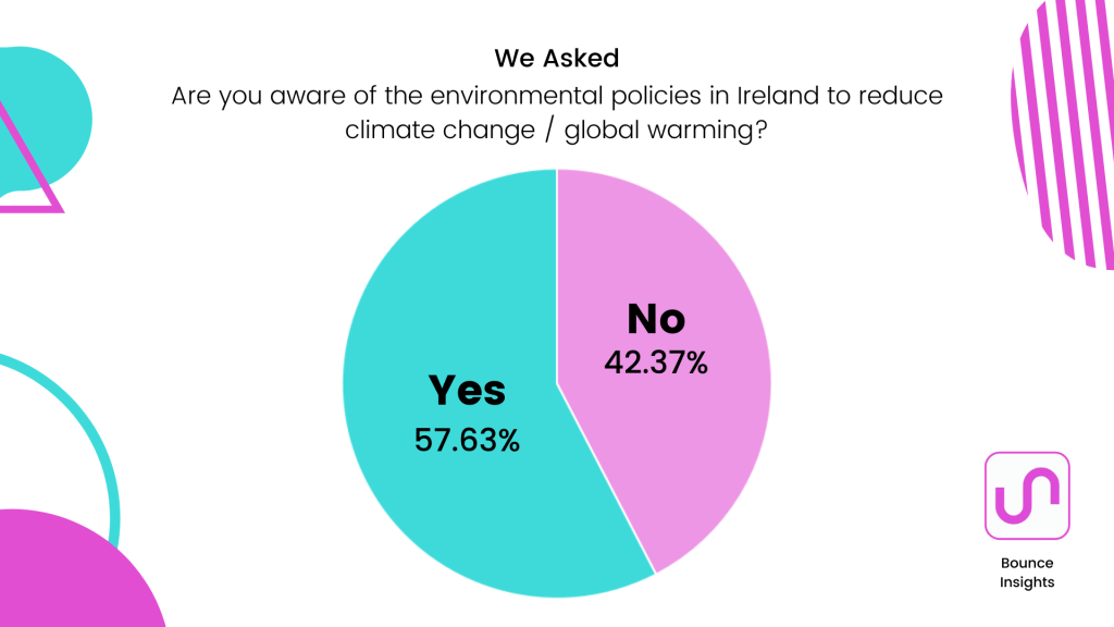 """Pie chart of whether respondents are aware of the environmental policies in Ireland to reduce climate change / global warming, with 57.63% saying """"yes""""."""