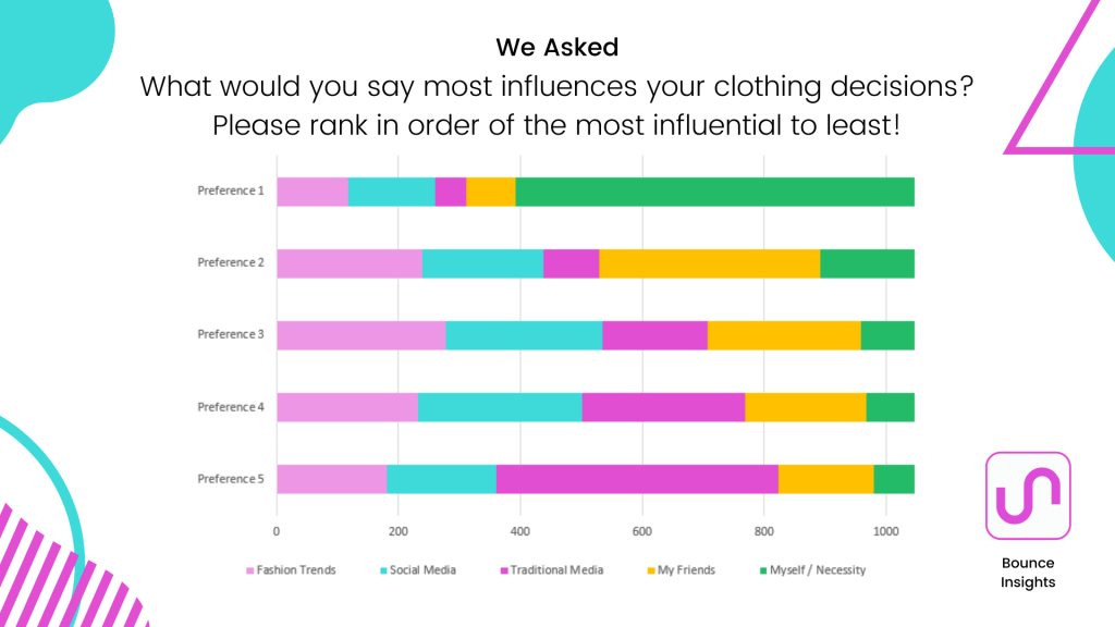 Preference chart of the factors that influence respondent's clothing decisions.