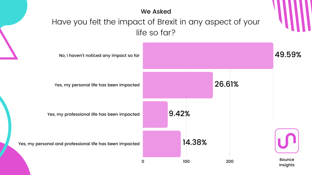 """Row chart of the impact of brexits on aspects of respondent's life, with 49.59% saying """"No, I haven't noticed any impact so far""""."""