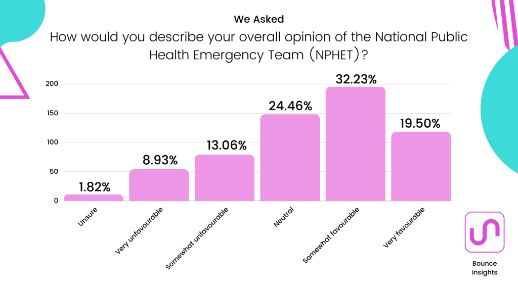 """Bar chart of the overall opinion of the National Public Health Emergency Team (NPHET), with 33.23% selecting """"somewhat favourable""""."""