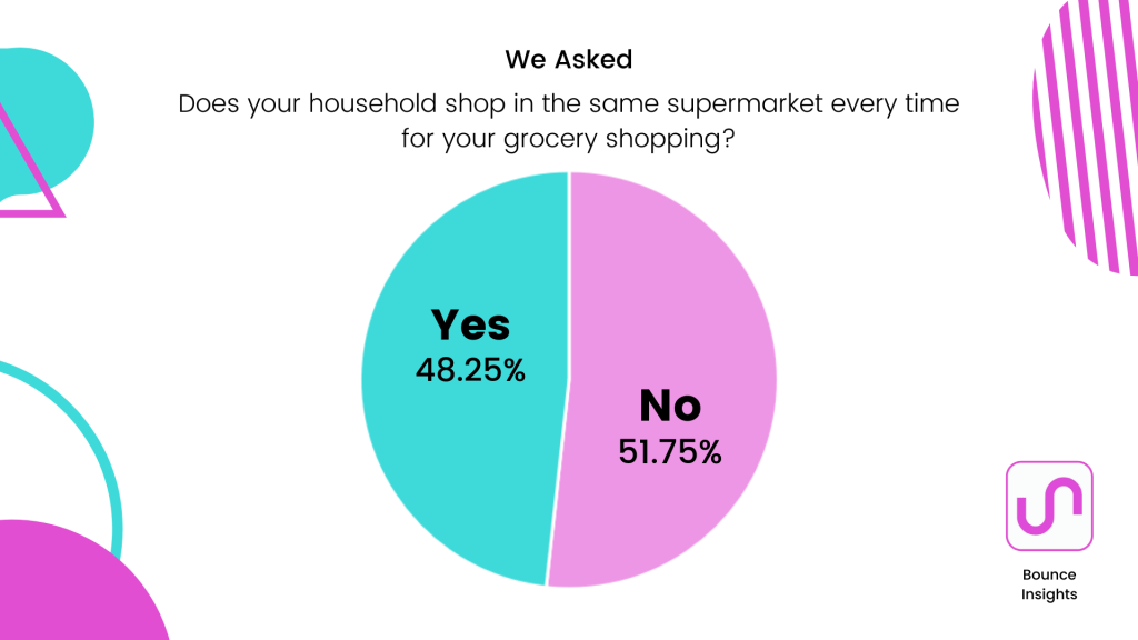 Pie chart of whether respondent's household shop at the same supermarket every time, with 51.75% saying no.