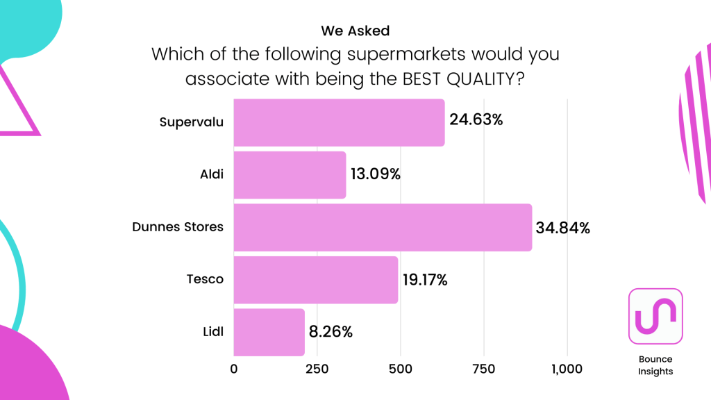 Row chart of the supermarket respondents associate with having the best quality, with 38.84% selecting Dunnes Stores..