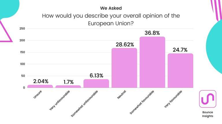 """Bar chart of the overall opinion of the European Union, with 28.62% and 36.8% selecting """"somewhat favourable"""" and """"neutral"""" respectively."""