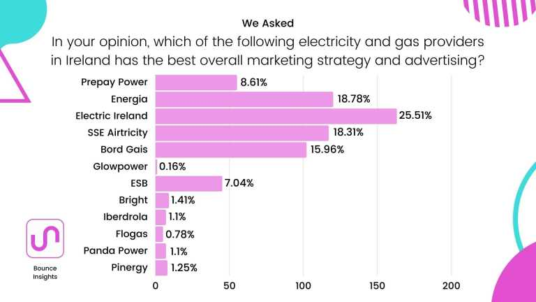 """Row chart of the electricity and gas providers in Ireland with the best overall marketing strategy and advertising, with 25.51% of respondents saying """"Electric Ireland""""."""