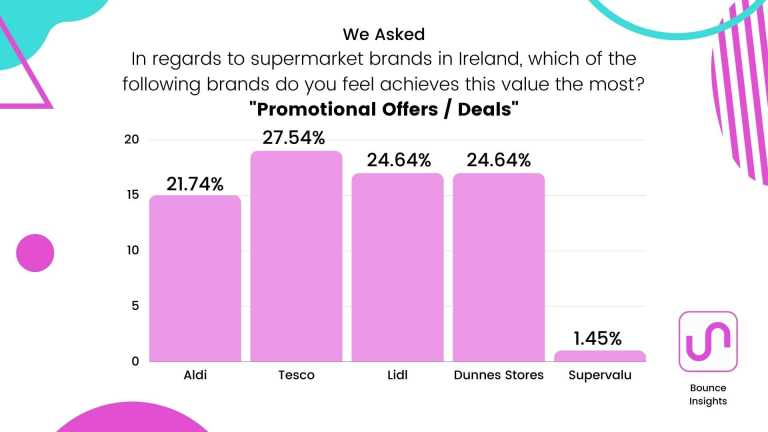 """Bar chart of the supermarket brands which achieves """"Promotional Offers / Deals"""" the most, with 27.54% of respondents saying """"Tesco""""."""