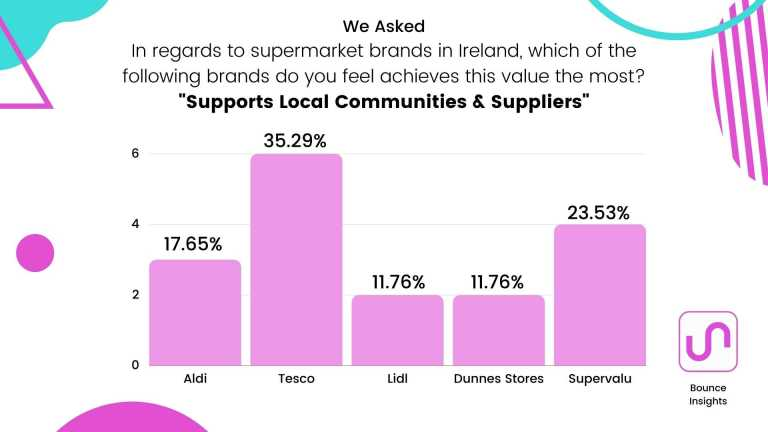 """Bar chart of the supermarket brands which achieves """"Supports Local Communities & Suppliers"""" the most, with 35.29% of respondents saying """"Tesco""""."""
