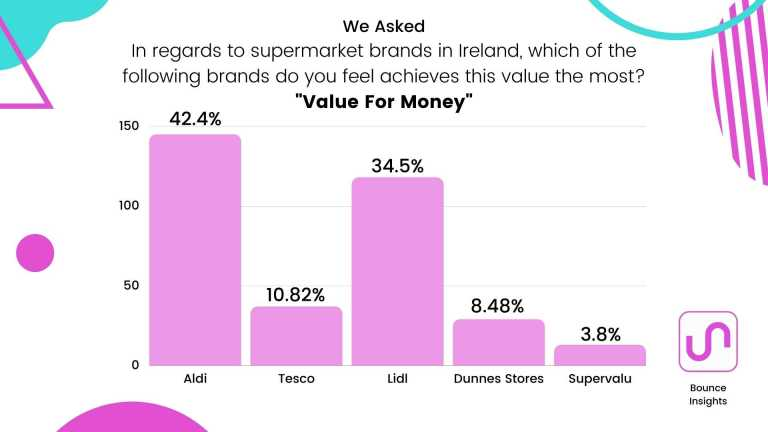 """Bar chart of the supermarket brands which achieves """"Value for Money"""" the most, with 42.4% of respondents saying """"Aldi""""."""