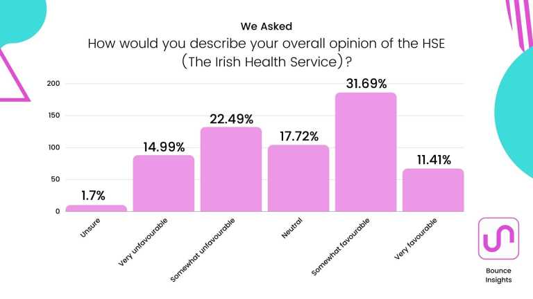 """Bar chart of the overall opinion of the HSE (The Irish Health Service), with 31.69% selecting """"somewhat favourable""""."""