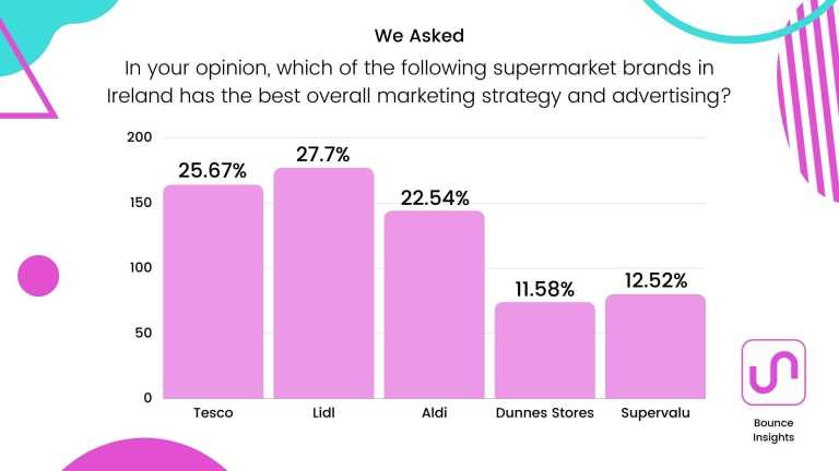 """Row chart of the supermarket brands in Ireland with the best overall marketing strategy and advertising, with 27.7% of respondents saying """"Lidl""""."""