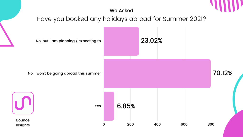 """Row chart of whether respondents have booked any holidays abroad for Summer 2021, with 70.12% selecting """"No, I won't be going abroad this summer""""."""