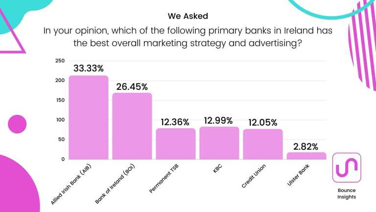 """Bar chart of the primary banks in Ireland with the best overall marketing strategy and advertising, with 33.33% of respondents saying """"AIB""""."""