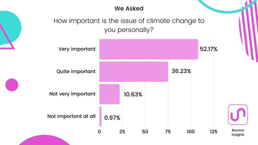 How important is climate change to consumers?