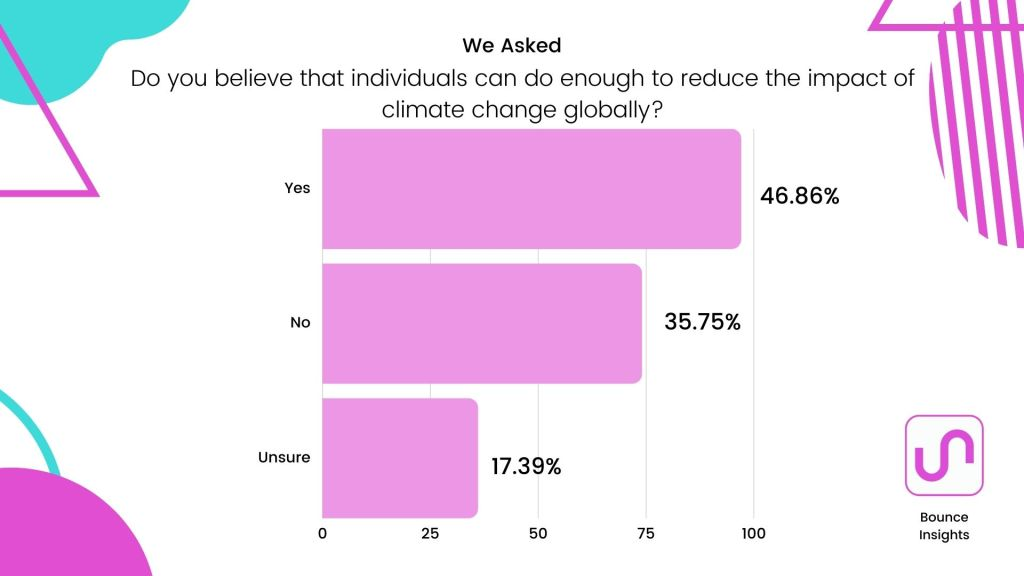 Can Individuals solve climate change?