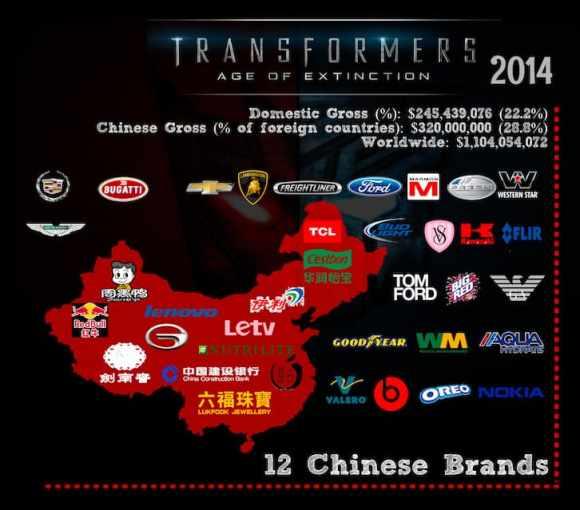 from hollywoodbranded.com Transformer 2014 Branded